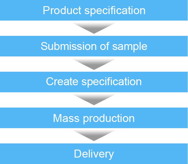 Product specification → Submission of sample → Create specification → Mass production → Delivery